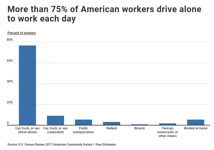 bar graph comparing mods of transportation used for remote workers in the US