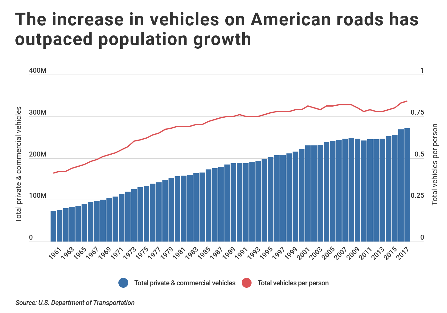 chart showing number of vehicles by population in the US
