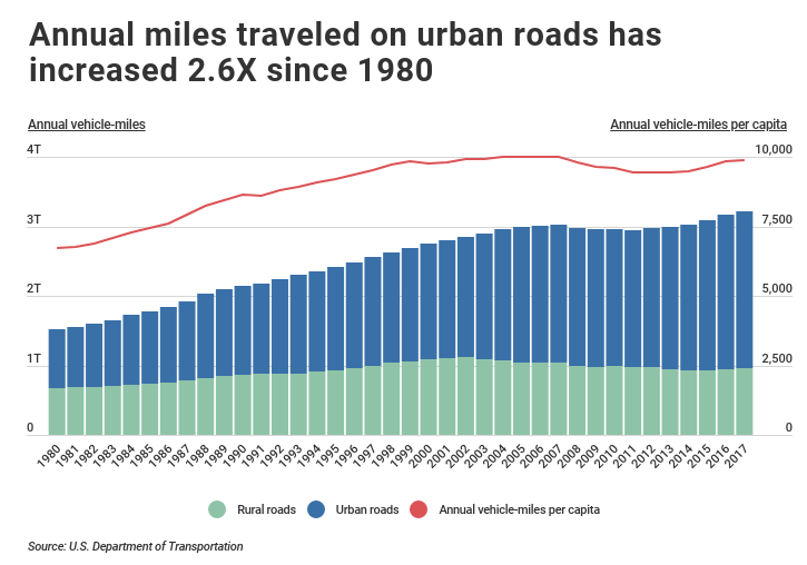 chart showing annual miles driven on urban vs rural roadstraveled on